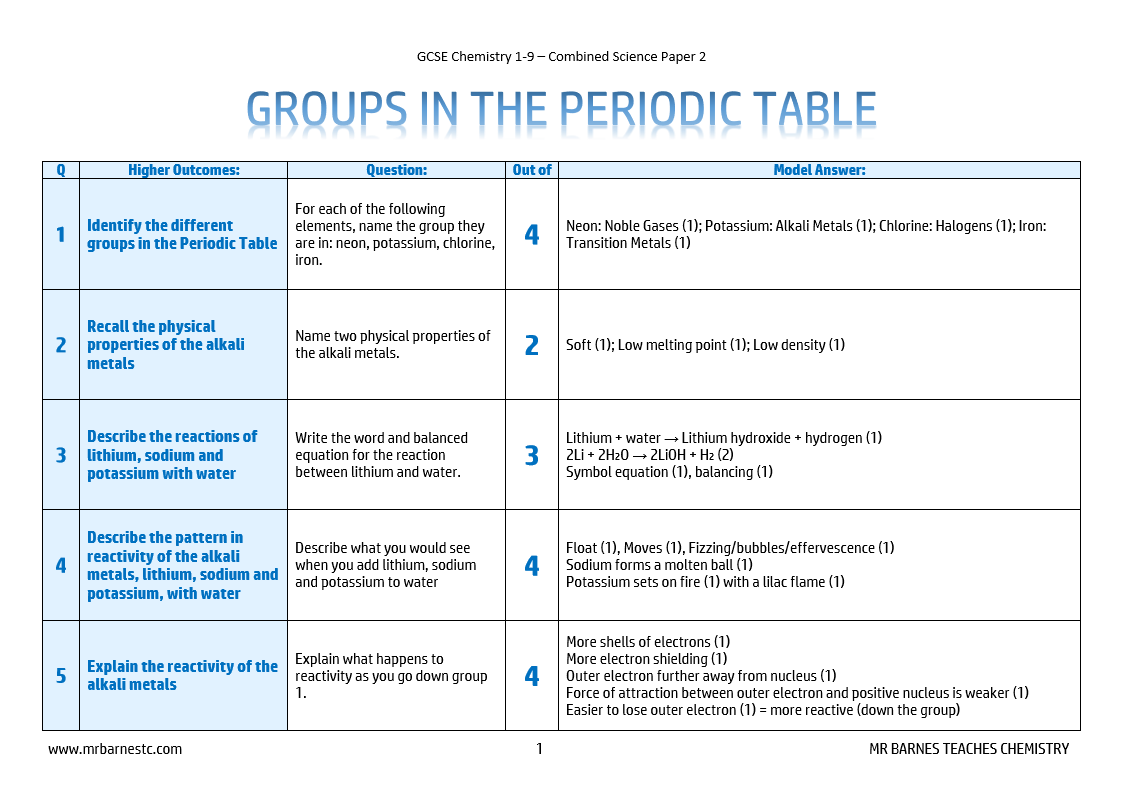 6 Groups In The Periodic Table